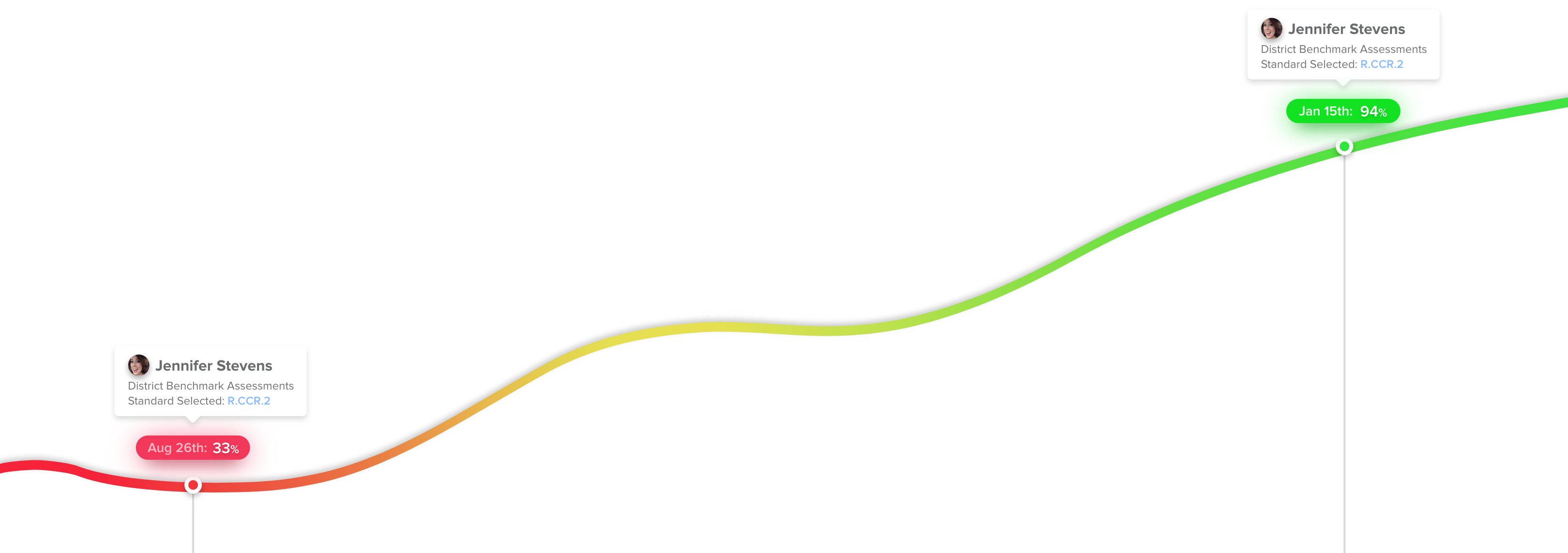 growth-line